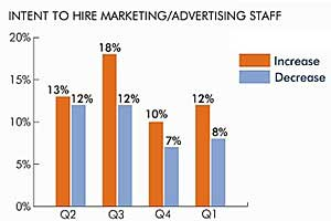 Direct and Digital Marketing Jobs Rebounding in 1Q11