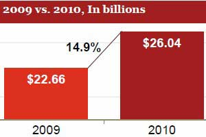Internet Ad Revenues Rebound to Record High in 2010