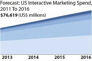 Forrester: Interactive Spending to Reach $76.6B by 2016