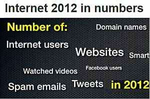 World Internet Stats: Websites, Email, Social Media, and More