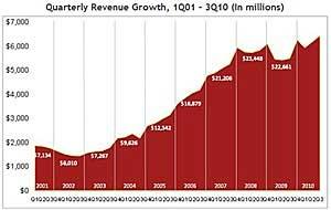 Internet Ad Revenue Hits Record $6.4B in 3Q10