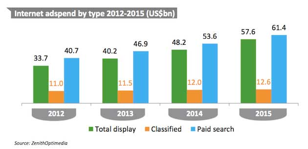 Advertising global ad trends mobile takes off internet for Mobili ad trend