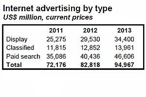 Ad Spending to Return to Pre-Recession Highs in 2011