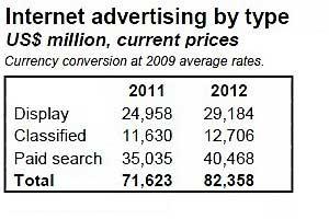 Ad Market Recovering Despite Shocks in Japan, Middle East