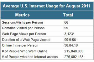 Visitors Stay on Facebook Far Longer Than on Any Other Top Website