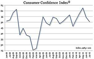 Consumer Confidence Falls Again in July