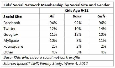 A study of facebook the most popular social networking site