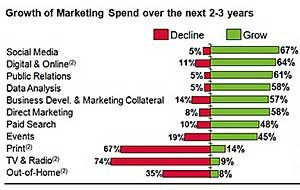 B2B Marketers to Boost Spending on Social Media, Digital