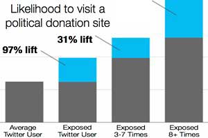 Tweets Influence Traffic to Political Donation Sites