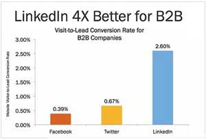 LinkedIn Beats Twitter and Facebook in B2B Conversions