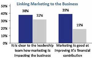 Marketing's Contribution to Bottom Line Improving