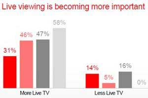 'Social TV' Boosts Live TV Viewing