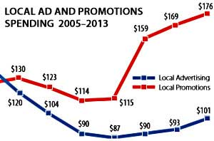Local Marketing: Promotions Spending Surges as Advertising Slips