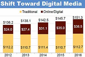 Local Digital Ad Spend to Reach $38.5B by 2016