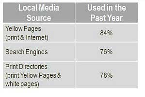 Yellow Pages, Search Top Sources for Local Business Information