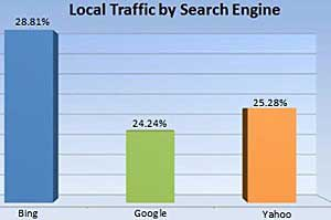 1 in 4 Google Search Queries Is Local