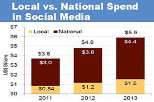 Social Media Ad Spend to Reach $9.8B by 2016
