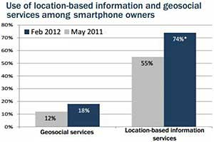 Use of Smartphone Location-Based Tools Nearly Doubles
