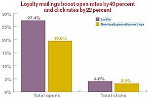 Loyalty Programs Boost Email Success