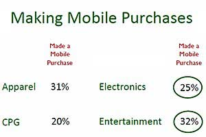 Nearly Half of Mobile Web Users Make Purchases