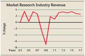 Market Research Spend Forecast to Rebound in 2012