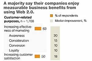 Web 2.0 Drives Effective Marketing, Market Share