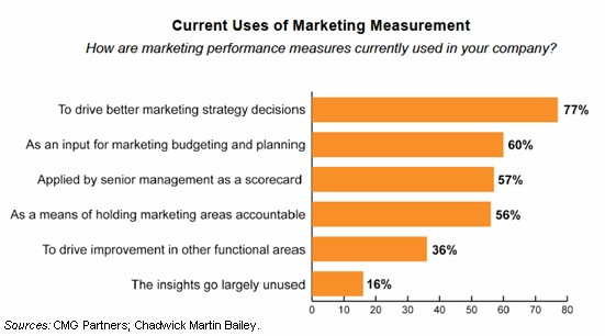 measuring performance at trade show essay Why measuring the success of your exhibition is so important and ways to  measure success  for any business to successfully move forward, measuring  success should  share the summary with your team and use the content to build  on  how did we perform against the objectives set out in the brief.