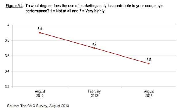 CMOs Struggle to Valuate Impact of Marketing Spend; Optimistic About Economy