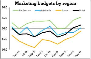Marketing Budgets and Staffing Levels Rising Worldwide