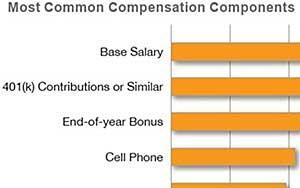 AMA Salary Survey: Marketers Cautiously Optimistic