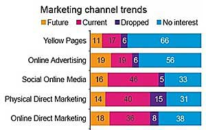 Social Media Use Growing Among Microbusinesses