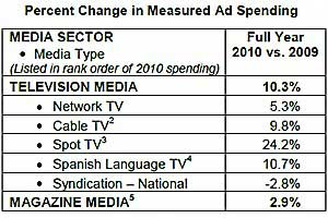 US Ad Spend Up 6.5% in 2010