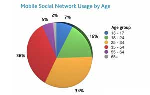 Mobile Social Networking Surges