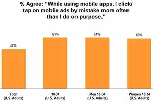 Mobile App Users Click on Ads Mostly by Mistake