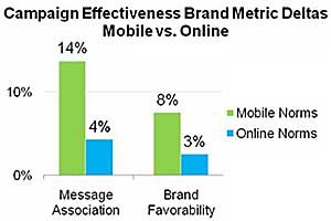 Mobile Ad Campaigns Still Beating Online