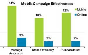 Mobile Ad Campaigns More Effective Than Online