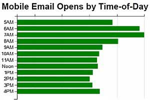 iPhone Dominating Mobile Email Activity