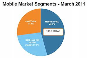 Social Media Top US Mobile Content Category