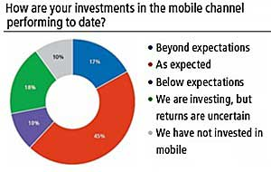 Mobile Marketing Gaining Ground Among Retailers