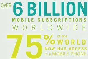 Mobile Subscriptions to Surpass World Population by 2013