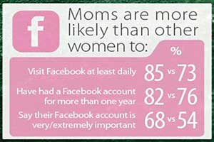 Social Media Influences Moms' Purchasing Decisions