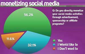 Social-Media Publishers Eager for Paid Sponsorships