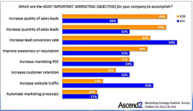 B2B vs. B2C Marketing: Top Objectives, Tactics, and Metrics