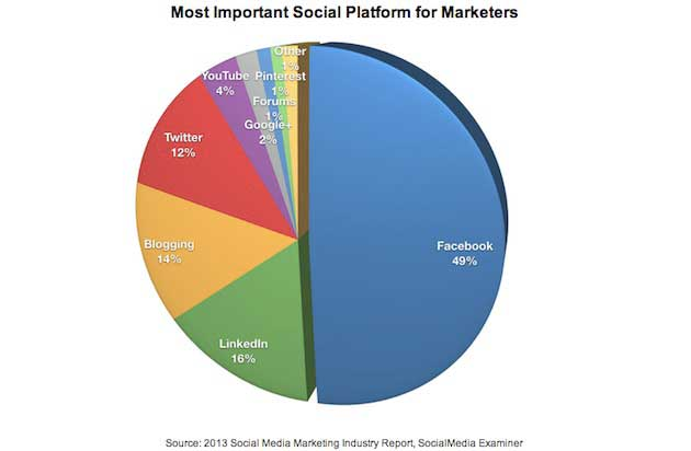 Facebook, LinkedIn Are Top Social Platforms for Marketers