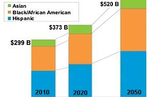 Multicultural CPG Market: $520B by 2050