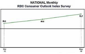 Consumers Less Anxious About Economy, but Cautious: RBC