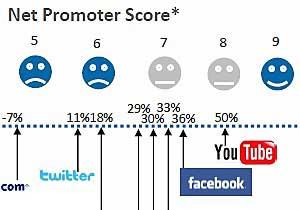 YouTube Tops Facebook, Twitter in User Satisfaction