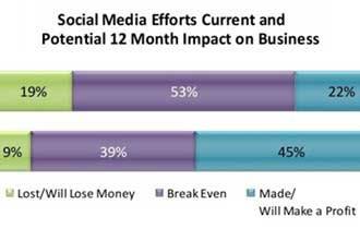 Small Biz Adoption of Social Media Doubles