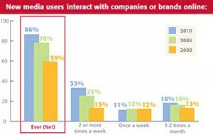 Social Media Payoff for Brands, but 'Friends' Finicky