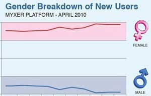 Women Download More Mobile Content